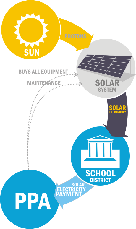 Solar For Schools Ppa Or Power Purchase Agreements Solar School